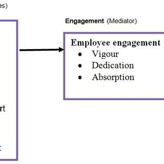 Employee Motivation Literature Review Essay Example